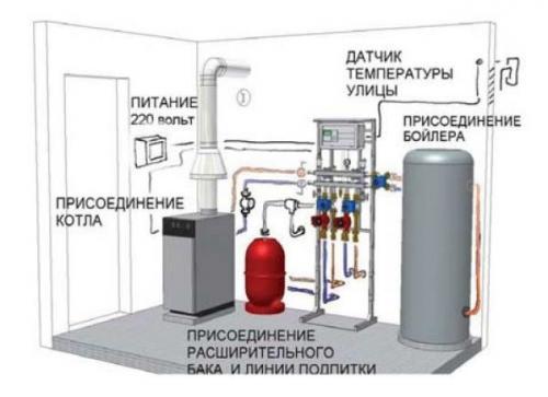 Отопление дома электричеством варианты. Отопление электрическим котлом