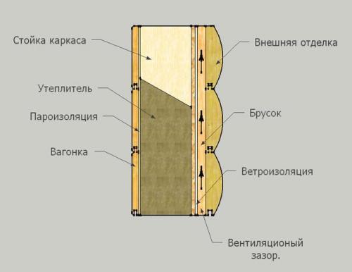 Нужна ли пароизоляция при утеплении деревянного дома снаружи. Почему нужна пароизоляция