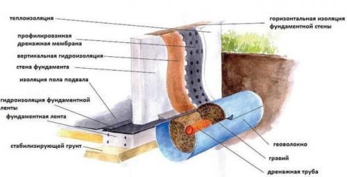 Гидроизоляция подвала. Назначение и основные принципы гидроизоляции подвала