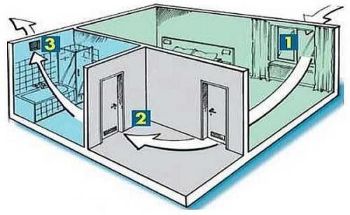 Установка приточной вентиляции в квартире своими руками. Схемы вентиляции частного дома и квартиры