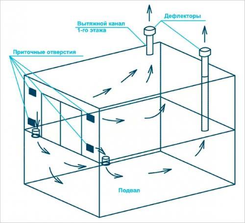 Как сделать вентиляцию в подвале гаража своими руками. Погреб в гараже — вентиляция