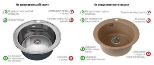 Материал раковины для кухни. Нержавейка или камень?