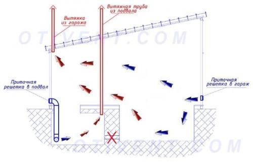 Схема вентиляции погреба в гараже. Организуем вентиляцию гаражного погреба
