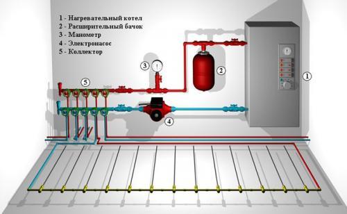 Теплый водяной пол пошаговая инструкция. Комплектующие для системы водяного пола