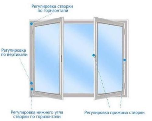 Окна на лето. Регулировка прижима пластиковых окон