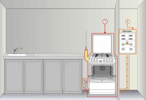 Кто имеет право подключить газовую плиту в квартире. Правила подключения