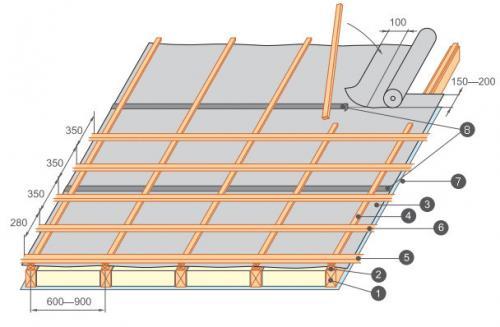 Обрешетка вальмовой крыши под металлочерепицу. Устройство обрешетки кровли