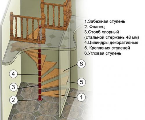 Винтовые лестницы чертежи из металла. Расчеты и алгоритмы – пример