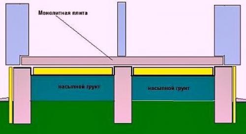 Устройство пола подвала. Схемы устройства пола по грунту в доме, Подвале, гараже или бане