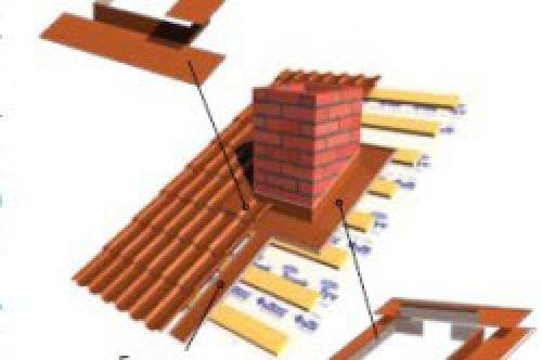 Примыкание двух двухскатных крыш. Примыкания к дымоходу и трубе
