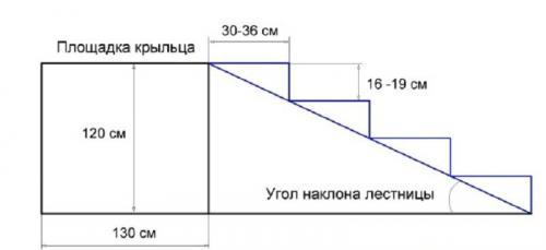 Чертежи крыльца из металла. Определяемся с конструкцией и её параметрами