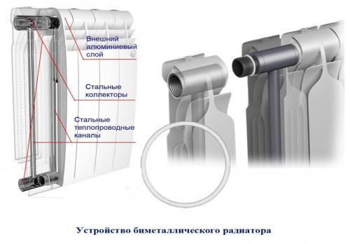 Радиатор алюминиевый или биметаллический, что лучше. В чем разница?